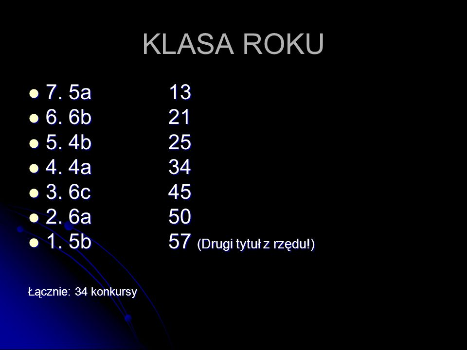KLASA ROKU 7. 5a 13 7. 5a 13 6. 6b21 6. 6b21 5. 4b25 5. 4b25 4. 4a34 4. 4a34 3. 6c45 3. 6c45 2. 6a50 2. 6a50 1. 5b57 (Drugi tytuł z rzędu!) 1. 5b57 (D