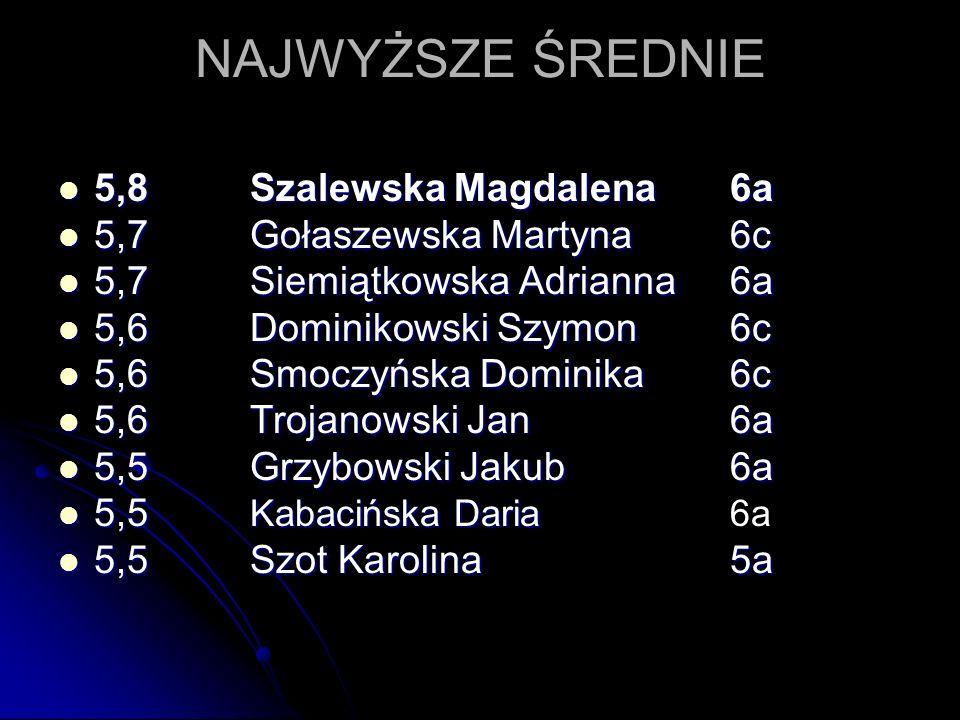 NAJWYŻSZE ŚREDNIE 5,8Szalewska Magdalena6a 5,8Szalewska Magdalena6a 5,7Gołaszewska Martyna6c 5,7Gołaszewska Martyna6c 5,7Siemiątkowska Adrianna6a 5,7S