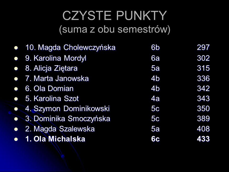 CZYSTE PUNKTY (suma z obu semestrów) 10. Magda Cholewczyńska6b297 10. Magda Cholewczyńska6b297 9. Karolina Mordyl 6a302 9. Karolina Mordyl 6a302 8. Al
