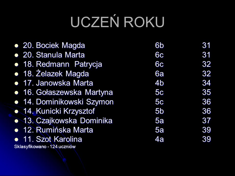 UCZEŃ ROKU 9.Okoniewski Michał6b42 9. Okoniewski Michał6b42 9.