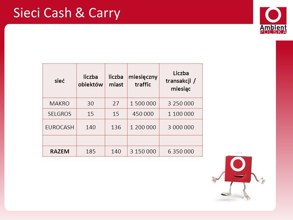 Sieci Cash & Carry sieć liczba obiektów liczba miast miesięczny traffic Liczba transakcji / miesiąc MAKRO30271 500 0003 250 000 SELGROS15 450 0001 100