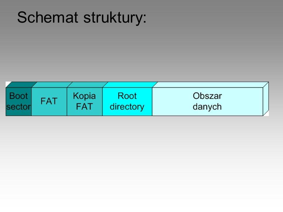 Schemat struktury: