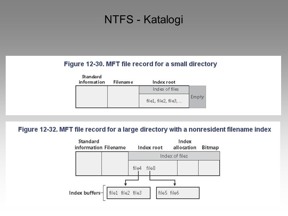 NTFS - Katalogi