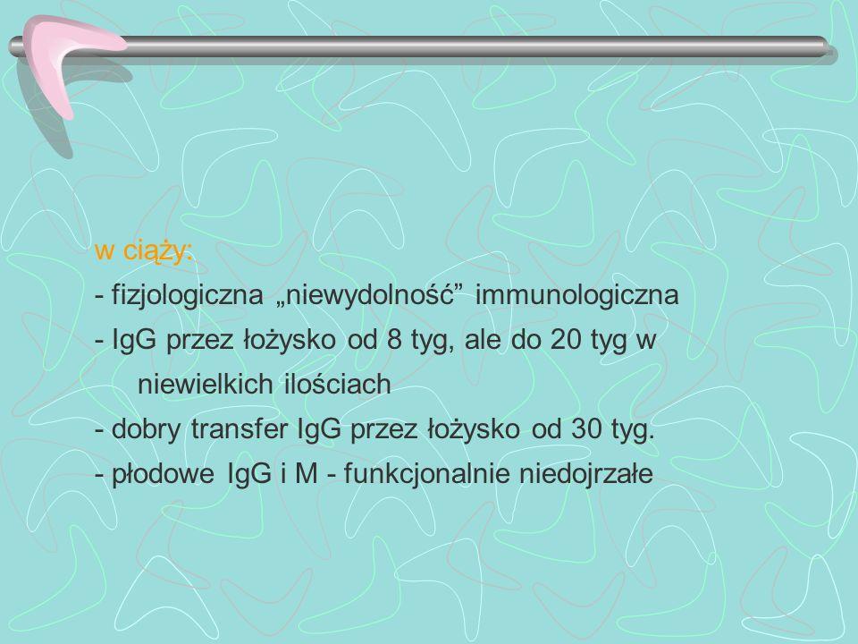 w ciąży: - fizjologiczna niewydolność immunologiczna - IgG przez łożysko od 8 tyg, ale do 20 tyg w niewielkich ilościach - dobry transfer IgG przez ło