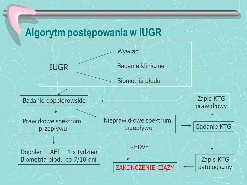 Algorytm postępowania w IUGR IUGR Wywiad Badanie kliniczne Biometria płodu Badanie dopplerowskie Prawidłowe spektrum przepływu Doppler + AFI - 1 x tyd