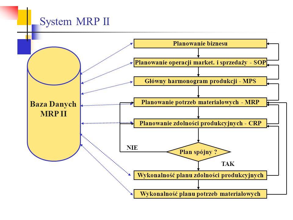 Planowanie biznesu Planowanie operacji market. i sprzedaży - SOP Główny harmonogram produkcji - MPS Planowanie potrzeb materiałowych - MRP Wykonalność
