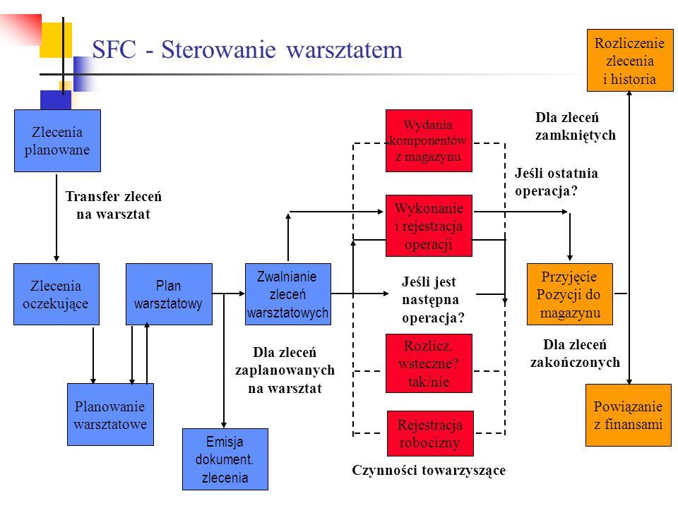SFC - Sterowanie warsztatem Rejestracja robocizny Wykonanie i rejestracja operacji Przyjęcie Pozycji do magazynu Wydania komponentów z magazynu Rozlic