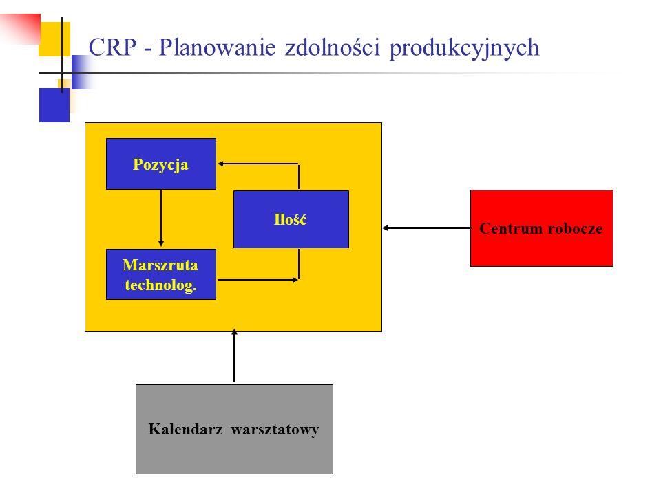CRP - Planowanie zdolności produkcyjnych Centrum robocze Kalendarz warsztatowy Pozycja Marszruta technolog. Ilość