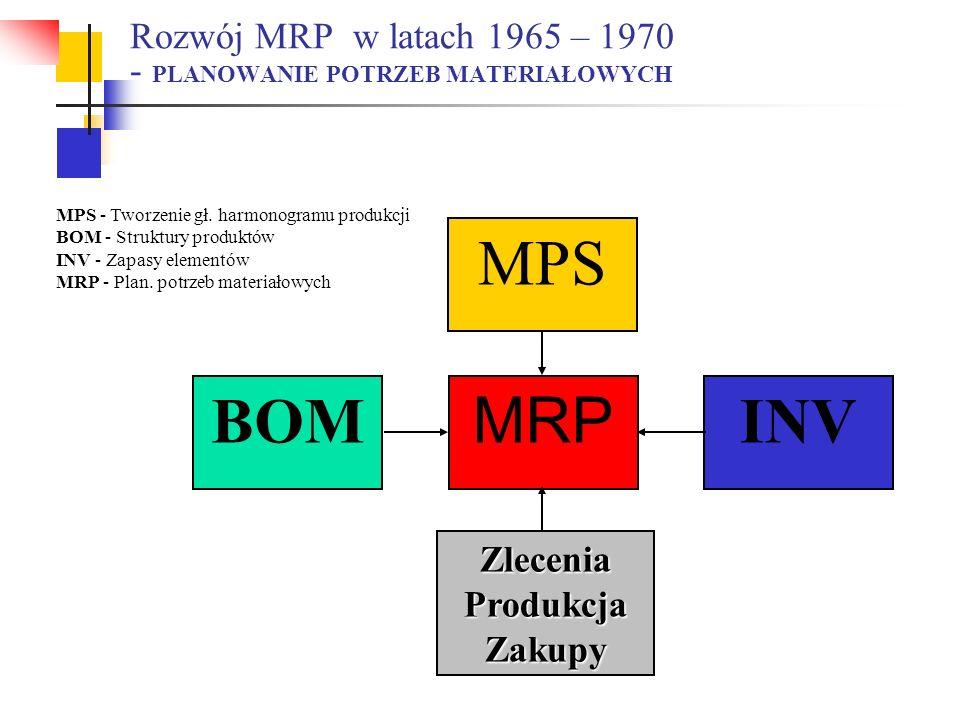 Rozwój MRP w latach 1965 – 1970 - PLANOWANIE POTRZEB MATERIAŁOWYCH MPS BOM MRP INV ZleceniaProdukcjaZakupy MPS - Tworzenie gł. harmonogramu produkcji