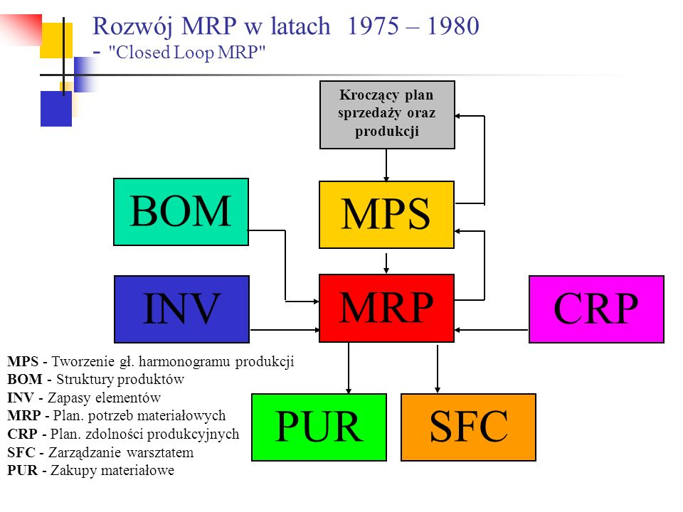 Rozwój MRP w latach 1975 – 1980 -