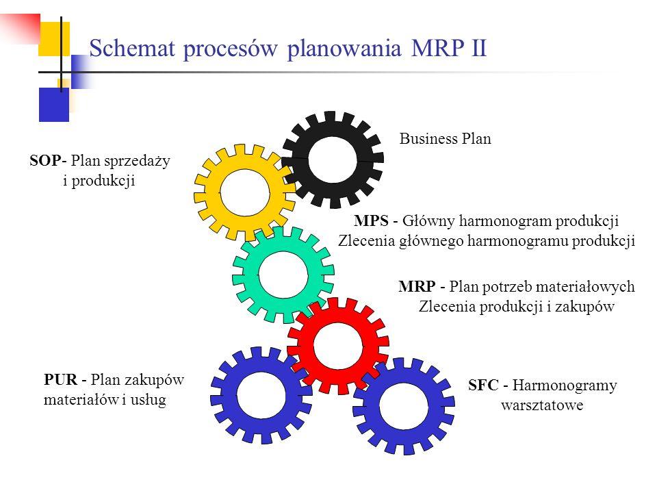 Business Plan SOP- Plan sprzedaży i produkcji MPS - Główny harmonogram produkcji Zlecenia głównego harmonogramu produkcji MRP - Plan potrzeb materiało
