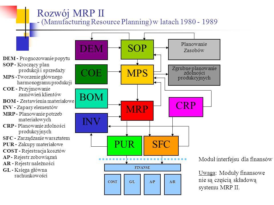 DEM Planowanie Zasobów COE MPS Zgrubne planowanie zdolności produkcyjnych BOM MRP CRP INV PURSFC A/R COSTG/LA/P FINANSE Moduł interfejsu dla finansów