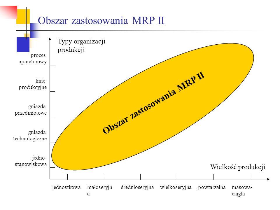Wielkość produkcji jednostkowamałoseryjn a średnioseryjnawielkoseryjnapowtarzalnamasowa- ciągła Obszar zastosowania MRP II gniazda przedmiotowe proces