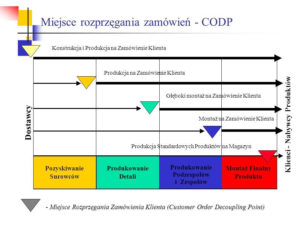 Miejsce rozprzęgania zamówień - CODP Pozyskiwanie Surowców Produkowanie Detali Produkowanie Podzespołów i Zespołów Montaż Finalny Produktu Klienci - N