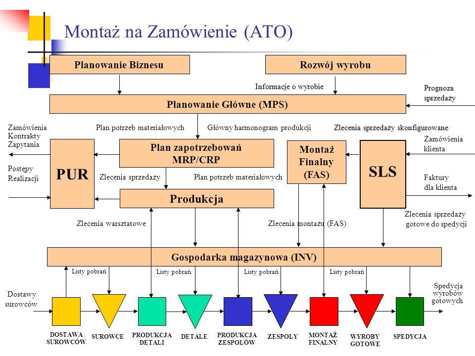 Montaż na Zamówienie (ATO) SLS Montaż Finalny (FAS) Informacje o wyrobie Planowanie BiznesuRozwój wyrobu Planowanie Główne (MPS) Prognozasprzedaży Pla