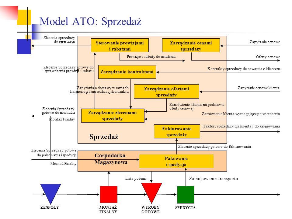 Model ATO: Sprzedaż Fakturowanie sprzedaży Zlecenia Sprzedaży gotowe do montażu Zlecenia Sprzedaży gotowe do pakowania i spedycji Zlecenie sprzedaży g