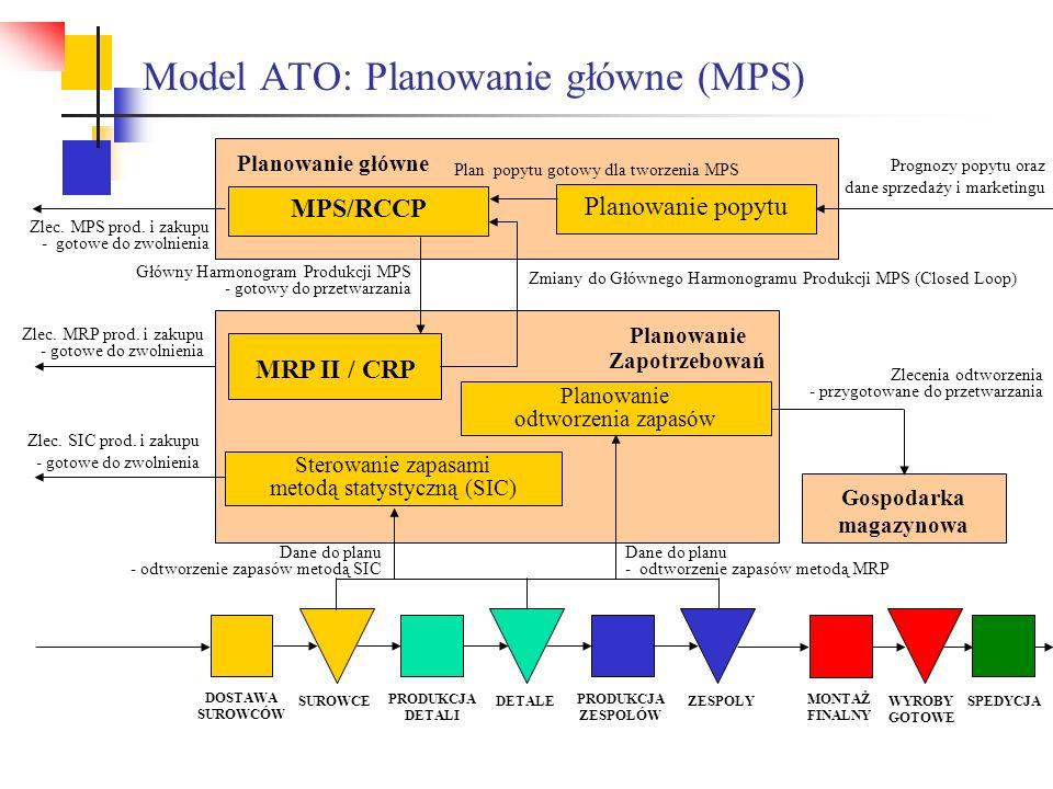 Model ATO: Planowanie główne (MPS) Planowanie Zapotrzebowań Prognozy popytu oraz dane sprzedaży i marketingu Główny Harmonogram Produkcji MPS - gotowy