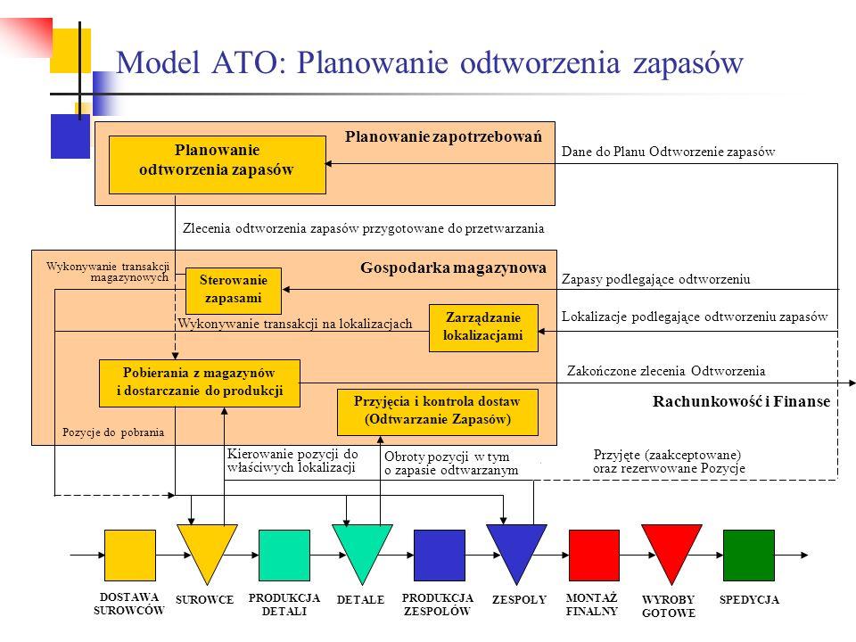 Model ATO: Planowanie odtworzenia zapasów Planowanie zapotrzebowań Zlecenia odtworzenia zapasów przygotowane do przetwarzania Planowanie odtworzenia z