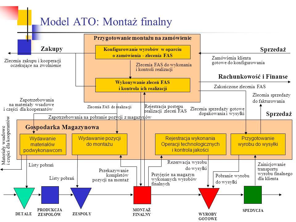 Model ATO: Montaż finalny Gospodarka Magazynowa Zamówienia klienta gotowe do konfigurowania Rejestracja wykonania Operacji technologicznych i kontrola