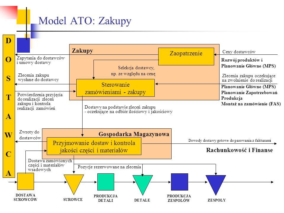 Model ATO: Zakupy Gospodarka Magazynowa Pozycje rezerwowane na zlecenia Ceny dostawców Rozwój produktów i Planowanie Główne (MPS) Zlecenia zakupu ocze