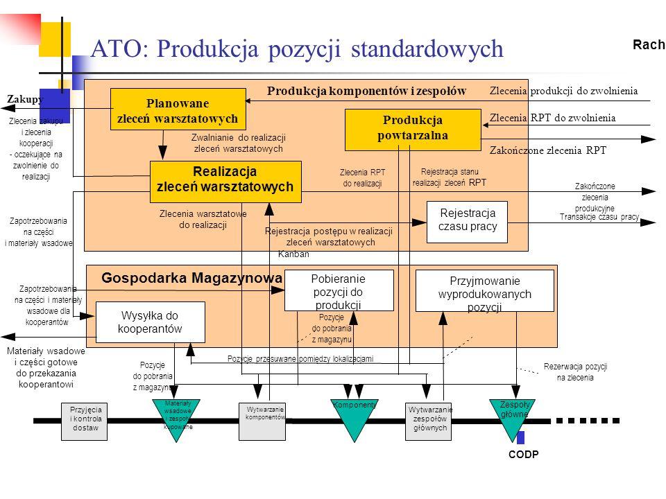 ATO: Produkcja pozycji standardowych Gospodarka Magazynowa Zlecenia produkcji do zwolnienia Zwalnianie do realizacji zleceń warsztatowych Przyjmowanie
