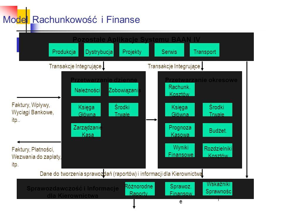 Model Rachunkowość i Finanse Pozostałe Aplikacje Systemu BAAN IV ProdukcjaDystrybucjaProjektySerwisTransport Przetwarzanie dziennePrzetwarzanie okreso