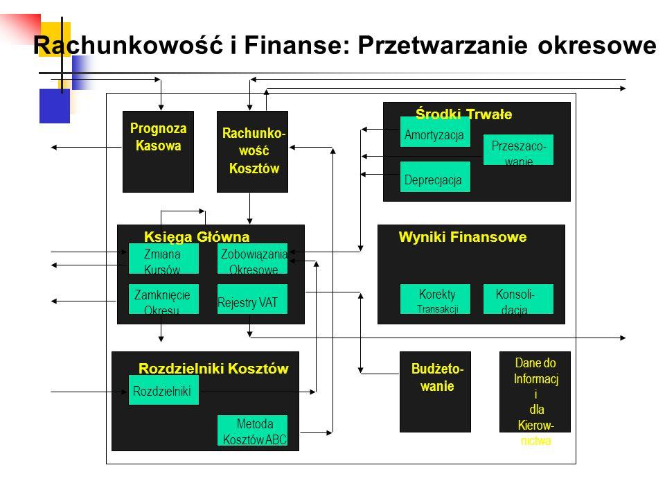 Prognoza Kasowa Rachunko- wość Kosztów Księga GłównaWyniki Finansowe Środki Trwałe Rozdzielniki Kosztów Budżeto- wanie Amortyzacja Przeszaco- wanie De
