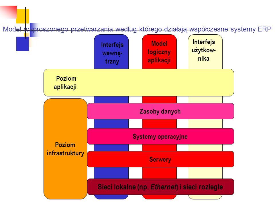 Poziom infrastruktury Sieci lokalne (np. Ethernet ) i sieci rozległe Serwery Systemy operacyjne Zasoby danych Poziom aplikacji Interfejs wewnę- trzny