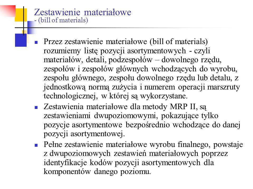 Zestawienie materiałowe - (bill of materials) Przez zestawienie materiałowe (bill of materials) rozumiemy listę pozycji asortymentowych - czyli materi