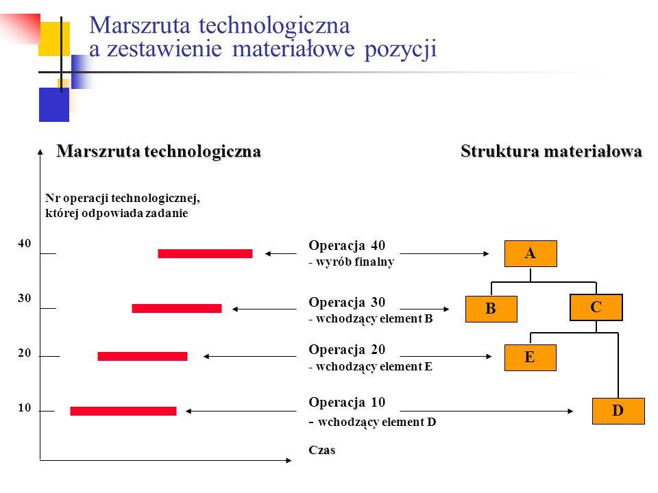 Operacja 10 - wchodzący element D Operacja 20 - wchodzący element E Operacja 30 - wchodzący element B Operacja 40 - wyrób finalny Struktura materiałow
