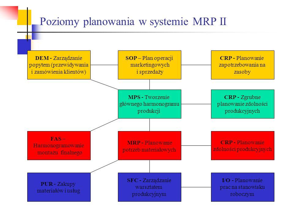 Poziomy planowania w systemie MRP II SOP – Plan operacji marketingowych i sprzedaży MPS - Tworzenie głównego harmonogramu produkcji MRP - Planowanie p