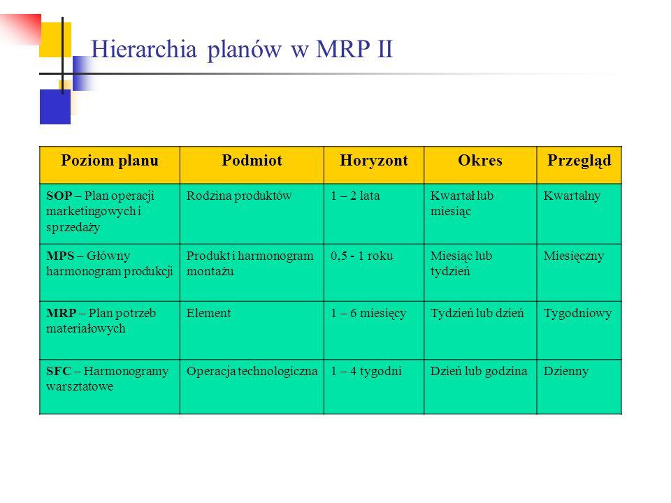 Hierarchia planów w MRP II Poziom planuPodmiotHoryzontOkresPrzegląd SOP – Plan operacji marketingowych i sprzedaży Rodzina produktów1 – 2 lataKwartał