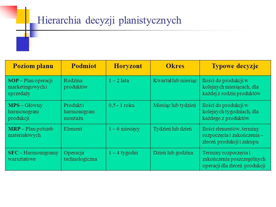 Hierarchia decyzji planistycznych Poziom planuPodmiotHoryzontOkresTypowe decyzje SOP – Plan operacji marketingowych i sprzedaży Rodzina produktów 1 –