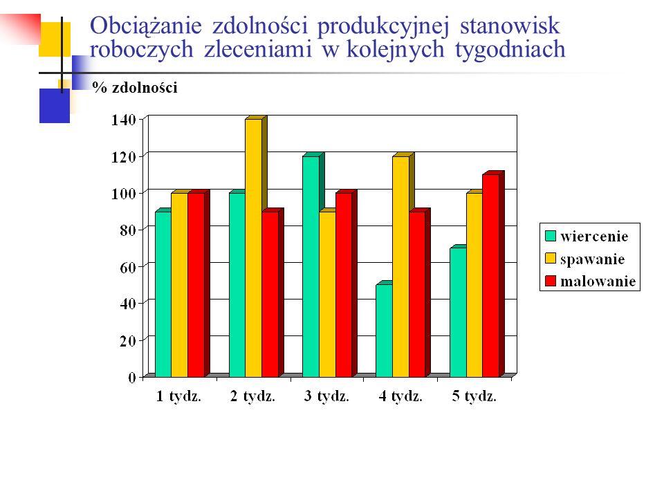 Obciążanie zdolności produkcyjnej stanowisk roboczych zleceniami w kolejnych tygodniach % zdolności