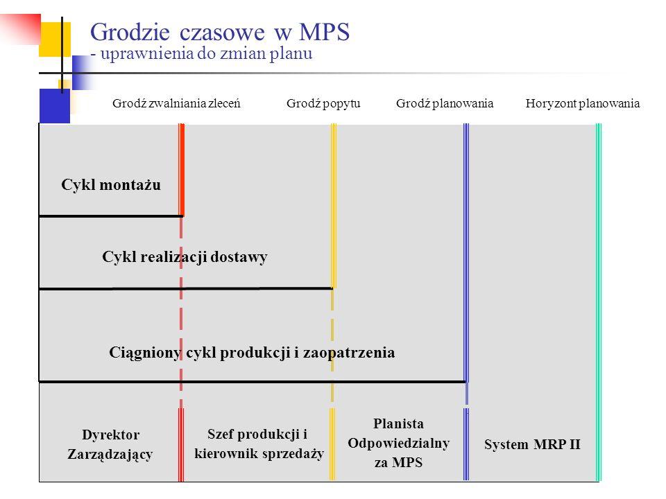Dyrektor Zarządzający System MRP II Planista Odpowiedzialny za MPS Szef produkcji i kierownik sprzedaży Grodź zwalniania zleceńGrodź popytuGrodź plano