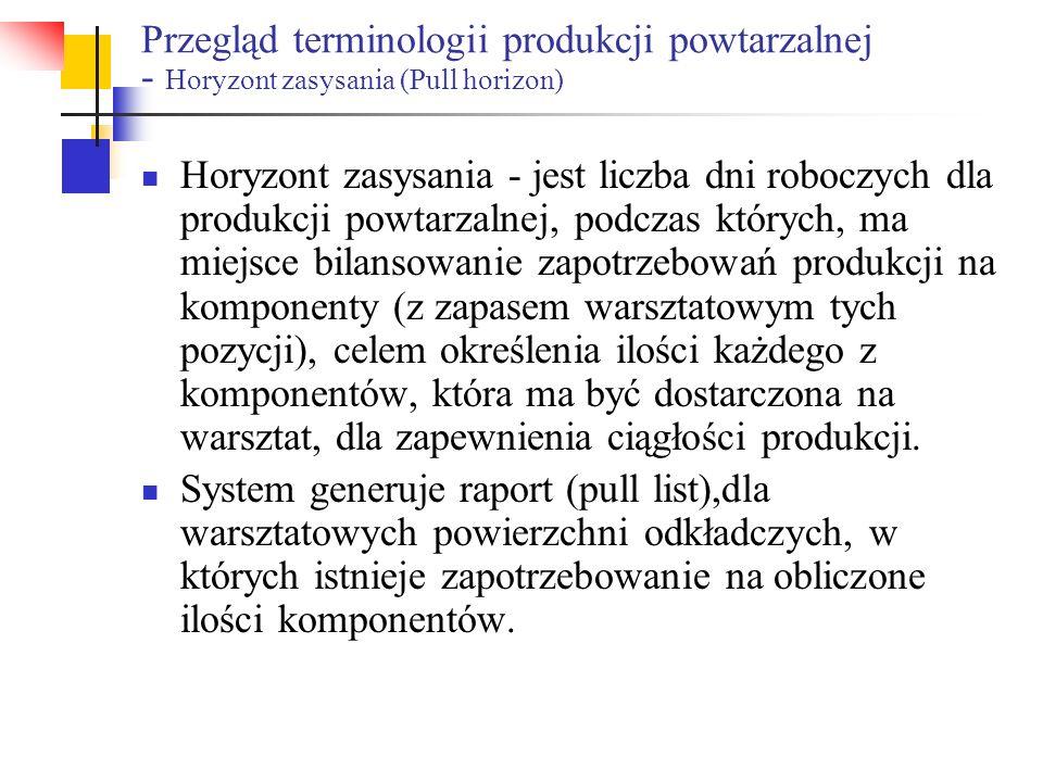 Przegląd terminologii produkcji powtarzalnej - Horyzont zasysania (Pull horizon) Horyzont zasysania - jest liczba dni roboczych dla produkcji powtarza
