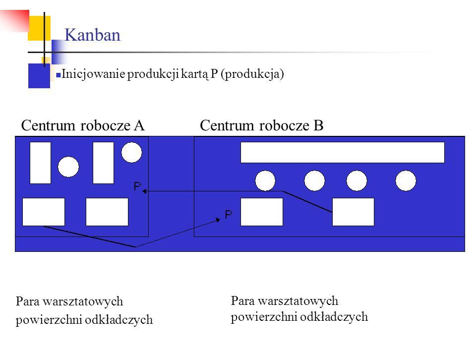Kanban Centrum robocze ACentrum robocze B Para warsztatowych powierzchni odkładczych Inicjowanie produkcji kartą P (produkcja)