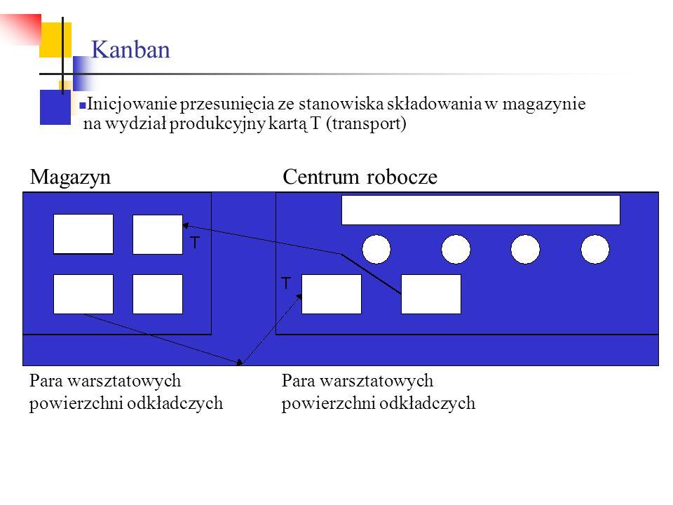 Kanban MagazynCentrum robocze Para warsztatowych powierzchni odkładczych Inicjowanie przesunięcia ze stanowiska składowania w magazynie na wydział pro
