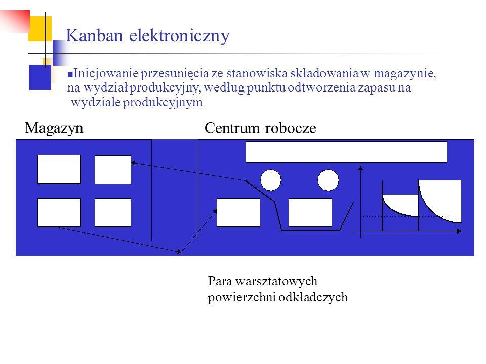 Kanban elektroniczny Magazyn Centrum robocze Para warsztatowych powierzchni odkładczych Inicjowanie przesunięcia ze stanowiska składowania w magazynie