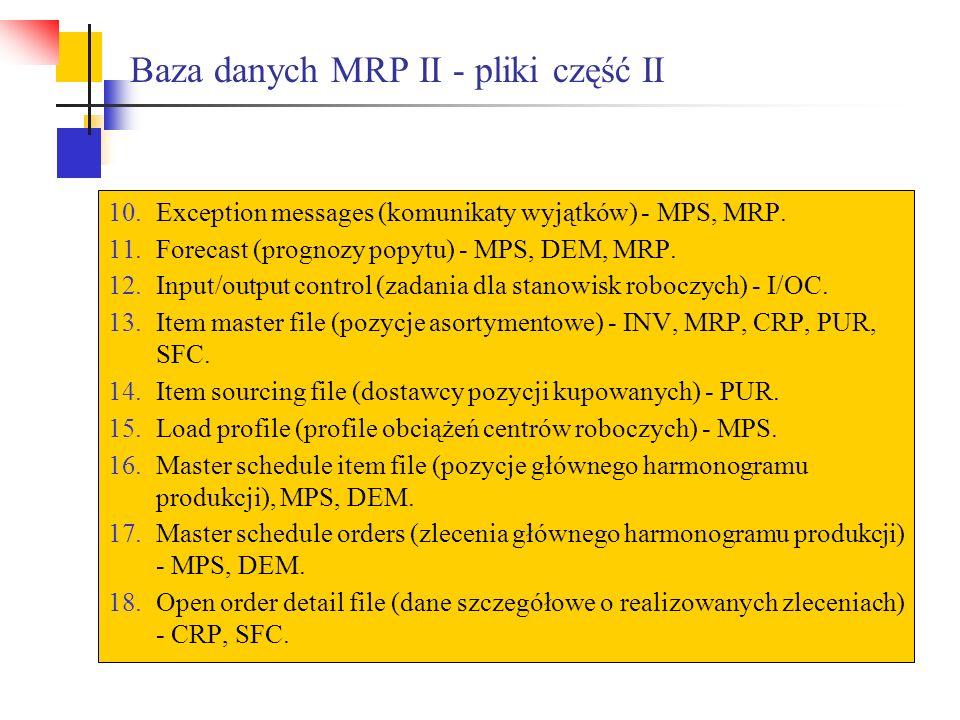 Baza danych MRP II - pliki część II 10.Exception messages (komunikaty wyjątków) - MPS, MRP. 11.Forecast (prognozy popytu) - MPS, DEM, MRP. 12.Input/ou