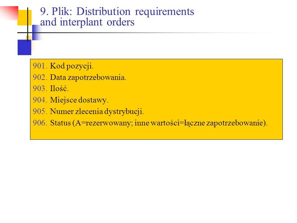 9. Plik: Distribution requirements and interplant orders 901.Kod pozycji. 902.Data zapotrzebowania. 903.Ilość. 904.Miejsce dostawy. 905.Numer zlecenia