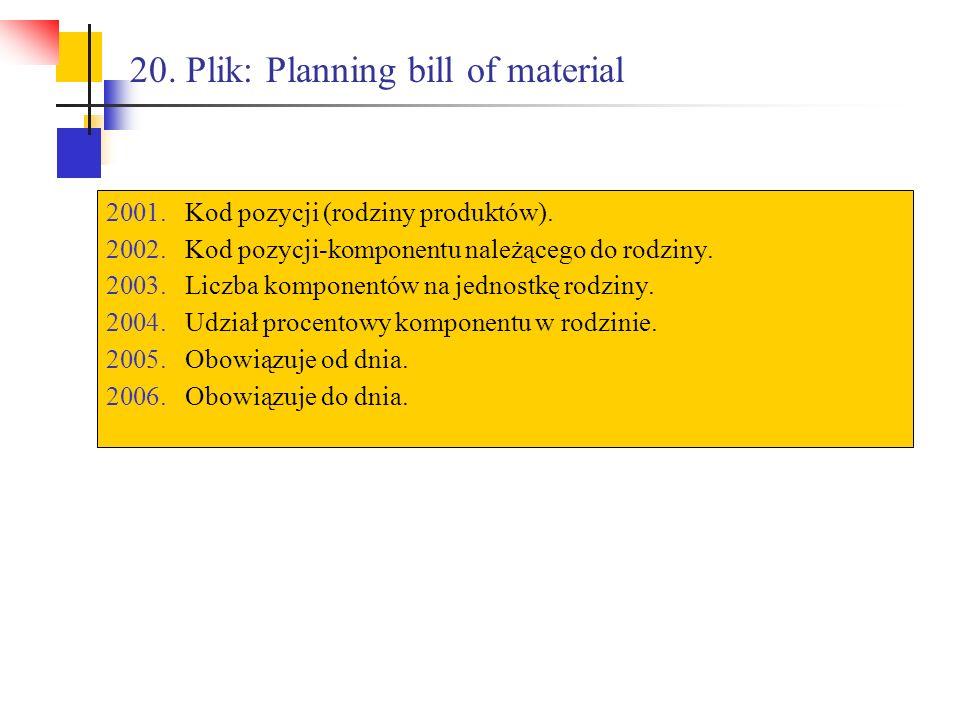 20. Plik: Planning bill of material 2001.Kod pozycji (rodziny produktów). 2002.Kod pozycji-komponentu należącego do rodziny. 2003.Liczba komponentów n