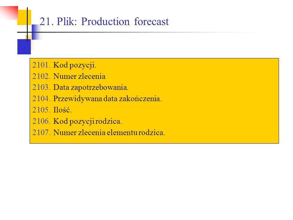 21. Plik: Production forecast 2101.Kod pozycji. 2102.Numer zlecenia 2103.Data zapotrzebowania. 2104.Przewidywana data zakończenia. 2105.Ilość. 2106.Ko