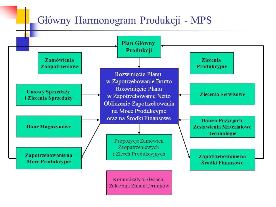 Główny Harmonogram Produkcji - MPS Plan Główny Produkcji Zlecenia Produkcyjne Zamówienia Zaopatrzeniowe Komunikaty o Błędach, Zalecenia Zmian Terminów