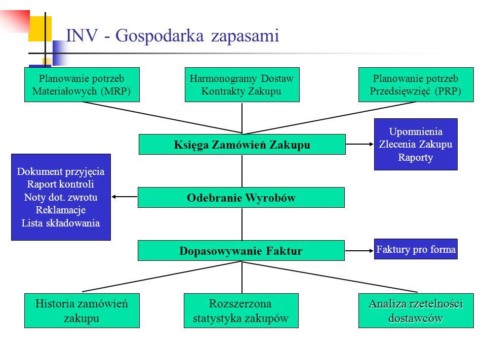 INV - Gospodarka zapasami Upomnienia Zlecenia Zakupu Raporty Planowanie potrzeb Materiałowych (MRP) Harmonogramy Dostaw Kontrakty Zakupu Planowanie po