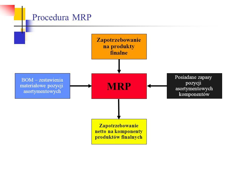 Procedura MRP BOM – zestawienia materiałowe pozycji asortymentowych Zapotrzebowanie na produkty finalne MRP Zapotrzebowanie netto na komponenty produk