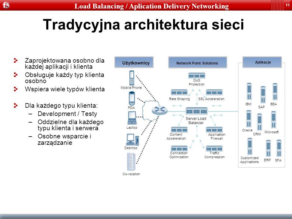 11 Tradycyjna architektura sieci Zaprojektowana osobno dla każdej aplikacji i klienta Obsługuje każdy typ klienta osobno Wspiera wiele typów klienta D