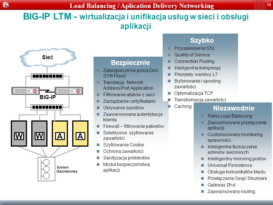 12 System Bazodanowy WWA BIG-IP A Sieć Bezpiecznie Zabezpieczenie przed DoS SYN Flood Translacja Network Address/Port Application Filtrowanie ataków z