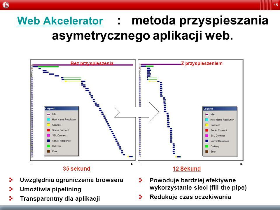 15 Web Akcelerator : metoda przyspieszania asymetrycznego aplikacji web. Bez przyspieszeniaZ przyspieszeniem 35 sekund12 Sekund Uwzględnia ograniczeni