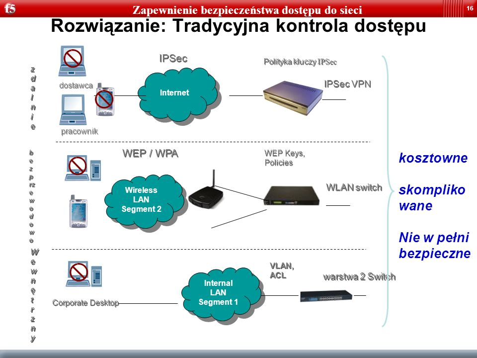 16 Rozwiązanie: Tradycyjna kontrola dostępu WEP / WPA WEP Keys, Policies WEP Keys, Policies WLAN switch b e z p rz e w o d o w o Internet IPSec pracow